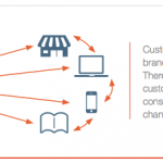 Omni-Channel Retailing: The Future Trend in Fashion and Luxury Industry