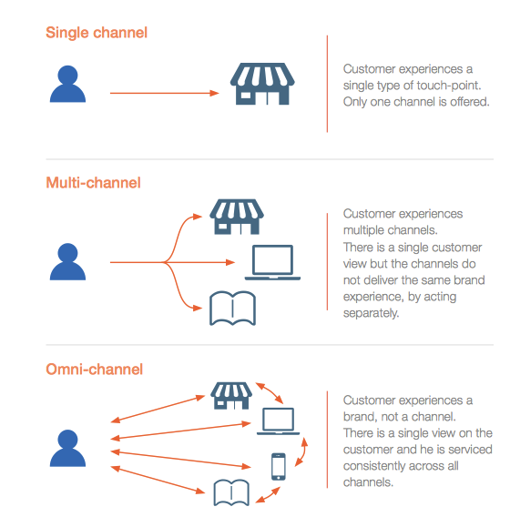 omni channel reatailing Here are seven points that retailers with a successful omni-channel  they use  end-to-end retail management systems like ls nav, which.